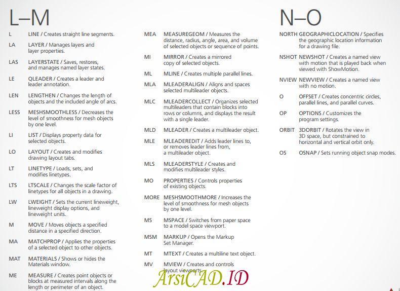 Daftar Keyboard Shortcut Perintah AutoCAD alfabet L sampai O