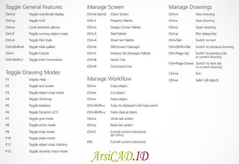 Daftar Toogle Shortcut Perintah AutoCAD lengkap
