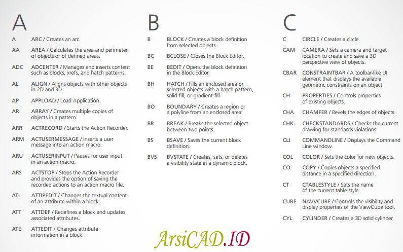 Daftar Keyboard Shortcut Perintah AutoCAD alfabet A sampai C