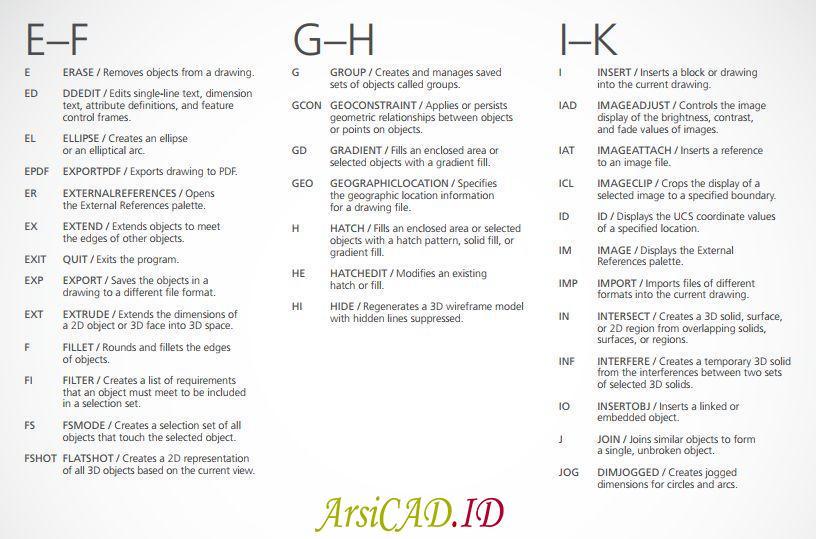 Daftar Keyboard Shortcut Perintah AutoCAD alfabet E sampai K