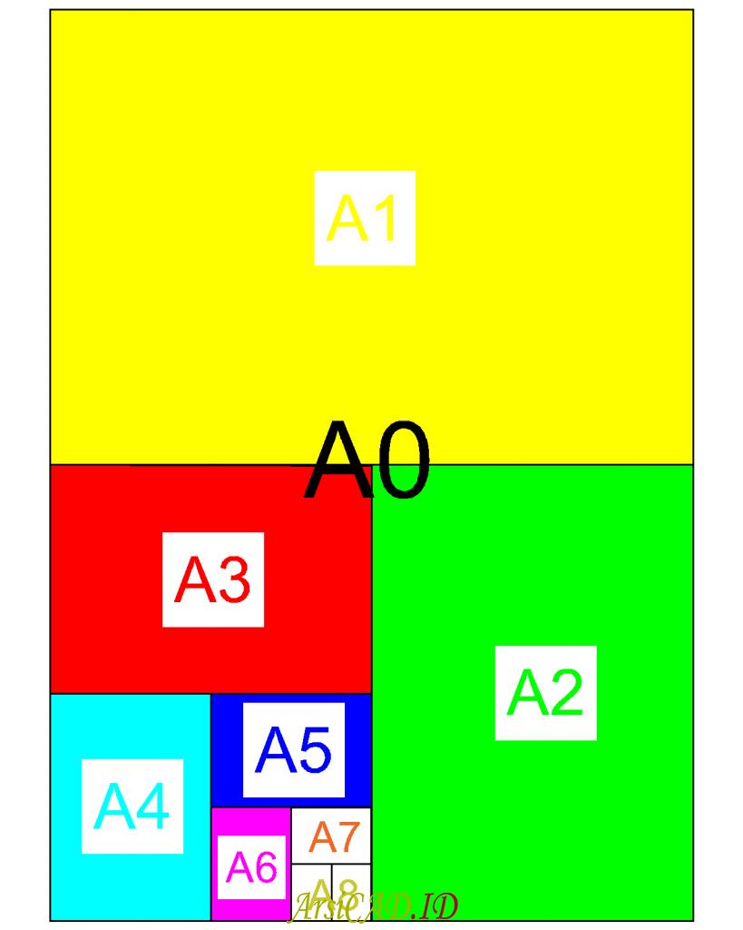 Perbandingan Ukuran Kertas Standar ISO Dari A0 Sampai A8